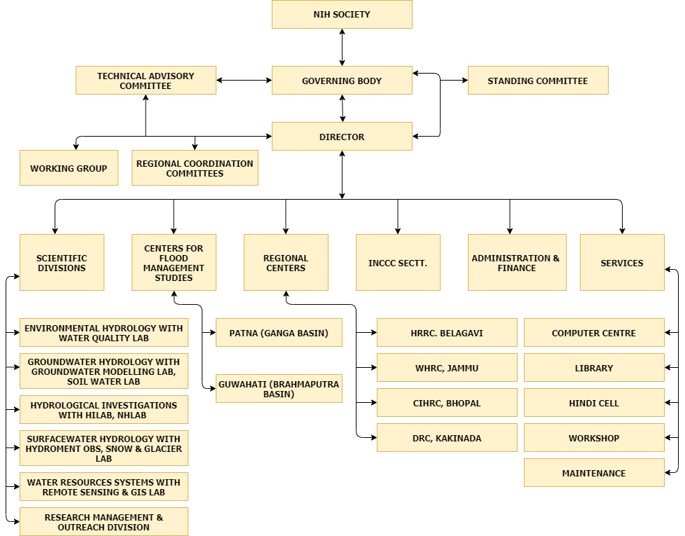 NIH Structure