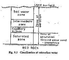 Classification of subsurface water