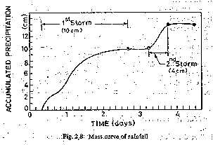 Mass Curve of Rainfall