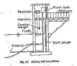 Float-Gauge Recorder