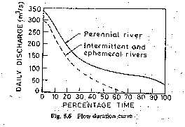 Flow-duration curve