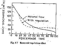 Reservoir regulation effect
