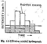 EFFECTIVE RAINFALL