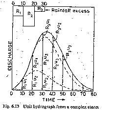 Unit Hydrograph from a Complex Storm
