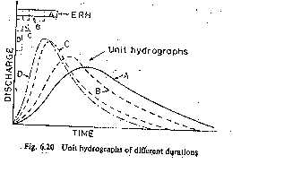 Unit hydrographs of different duration